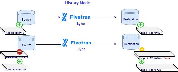 How data sync works in Fivetran?