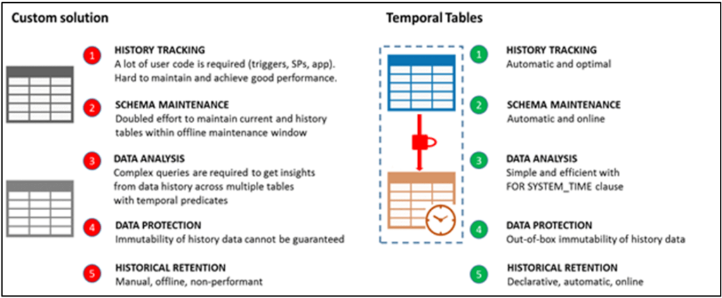 Designing a Slowly Changing Dimension (SCD) in Azure Data Factory using SQL Server Temporal Tables