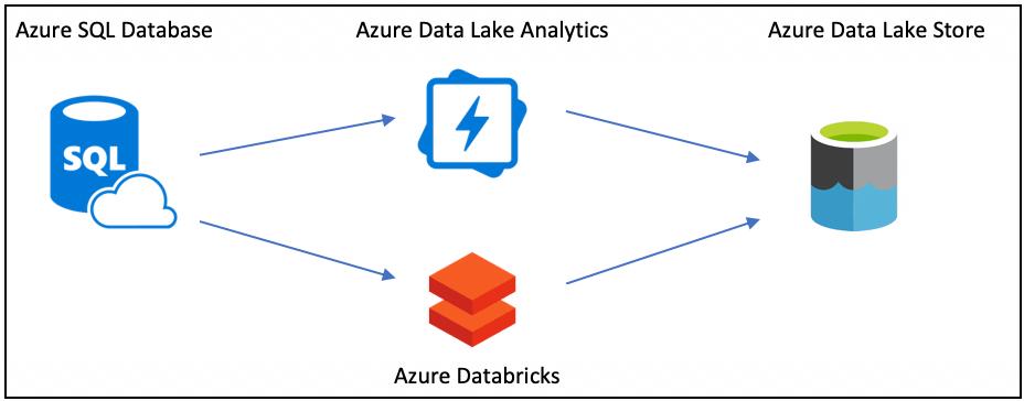ETL on Azure: Databricks vs Data Lake Analytics