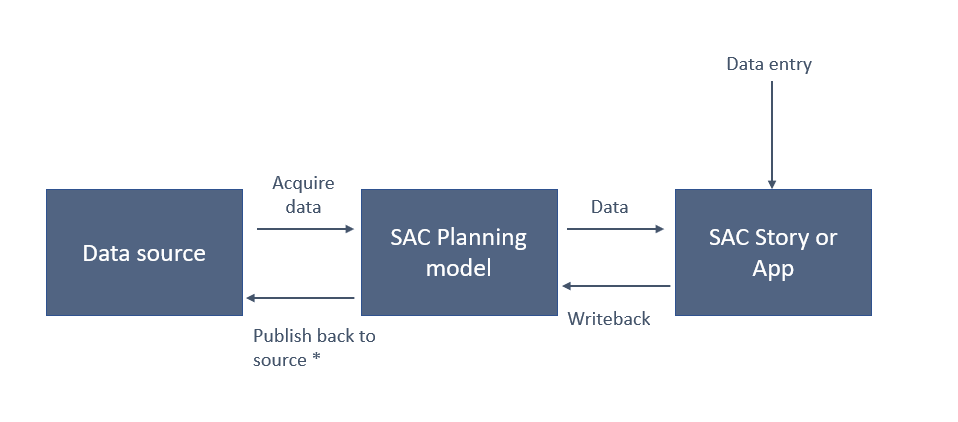 Planning in SAP Analytics Cloud Series 5 – Single and Mass Data entry