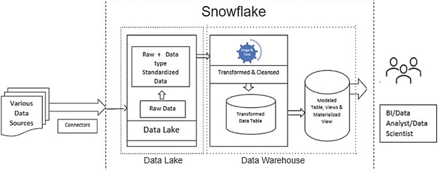Snowflake as a Data Lake